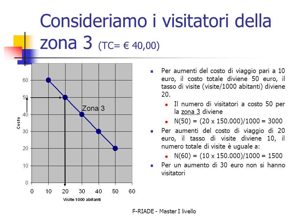 F-RIADE - Master I livello Consideriamo i visitatori della zona 3 (TC= 40,00) Per aumenti del costo di viaggio pari a 10 euro, il costo totale diviene 50 euro, il tasso di visite (visite/1000 abitanti) diviene 20.