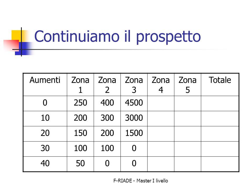 F-RIADE - Master I livello Continuiamo il prospetto AumentiZona 1 Zona 2 Zona 3 Zona 4 Zona 5 Totale 02504004500 102003003000 201502001500 30100 0 405000