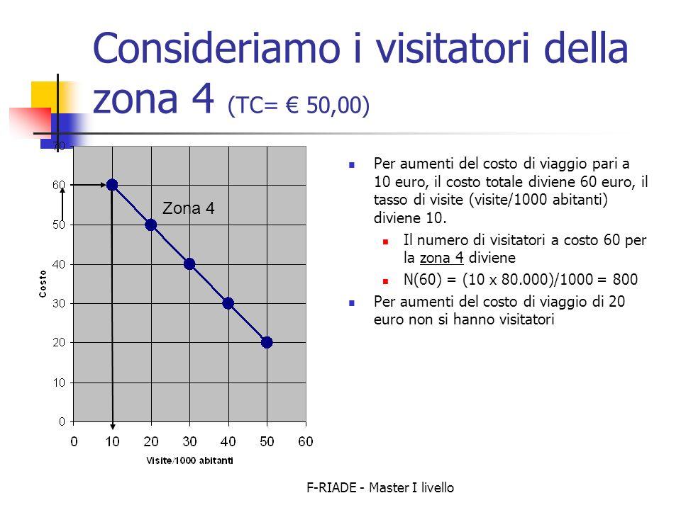 F-RIADE - Master I livello Consideriamo i visitatori della zona 4 (TC= 50,00) Per aumenti del costo di viaggio pari a 10 euro, il costo totale diviene 60 euro, il tasso di visite (visite/1000 abitanti) diviene 10.