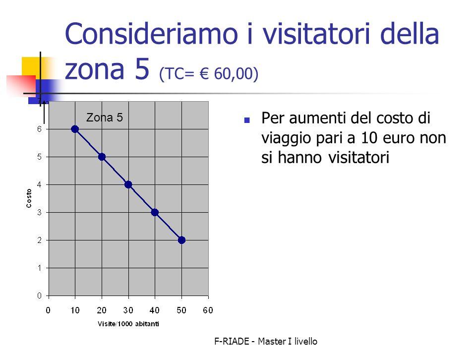 F-RIADE - Master I livello Consideriamo i visitatori della zona 5 (TC= 60,00) Per aumenti del costo di viaggio pari a 10 euro non si hanno visitatori Zona 5