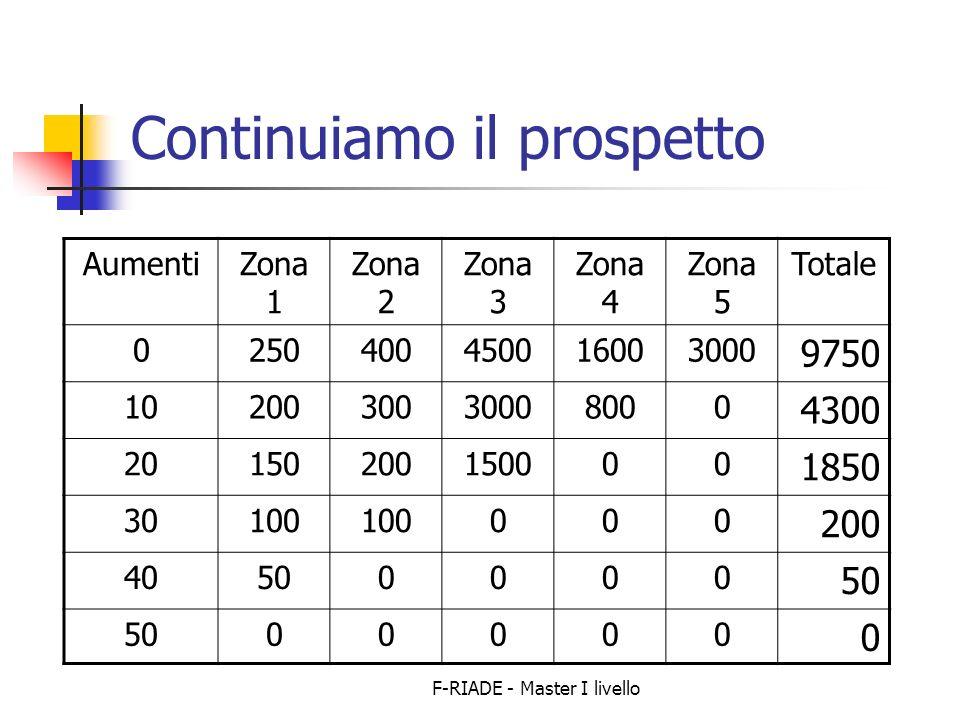 F-RIADE - Master I livello Continuiamo il prospetto AumentiZona 1 Zona 2 Zona 3 Zona 4 Zona 5 Totale 0250400450016003000 9750 1020030030008000 4300 20150200150000 1850 30100 000 200 40500000 00000 0