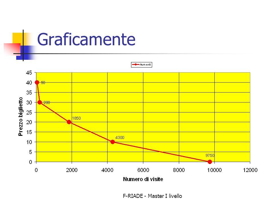F-RIADE - Master I livello Graficamente