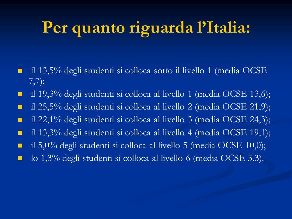 Per quanto riguarda lItalia: il 13,5% degli studenti si colloca sotto il livello 1 (media OCSE 7,7); il 19,3% degli studenti si colloca al livello 1 (media OCSE 13,6); il 25,5% degli studenti si colloca al livello 2 (media OCSE 21,9); il 22,1% degli studenti si colloca al livello 3 (media OCSE 24,3); il 13,3% degli studenti si colloca al livello 4 (media OCSE 19,1); il 5,0% degli studenti si colloca al livello 5 (media OCSE 10,0); lo 1,3% degli studenti si colloca al livello 6 (media OCSE 3,3).
