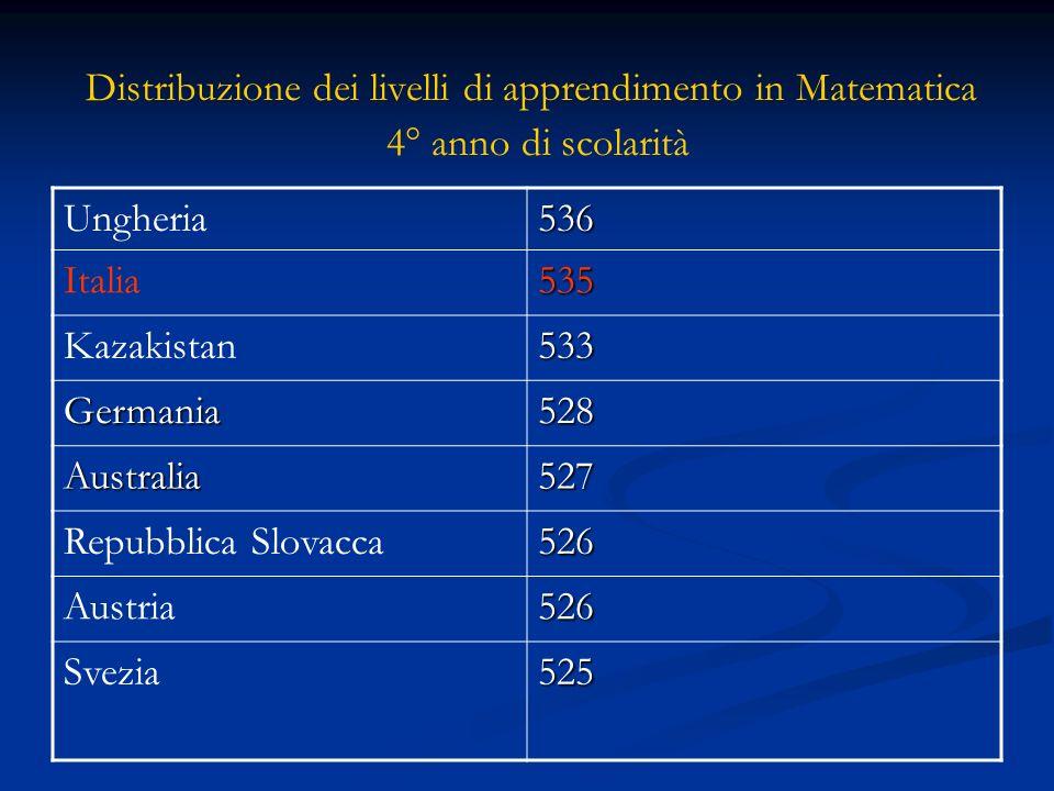 Distribuzione dei livelli di apprendimento in Matematica 4° anno di scolarità Ungheria536 Italia535 Kazakistan533 Germania528 Australia527 Repubblica Slovacca526 Austria526 Svezia525