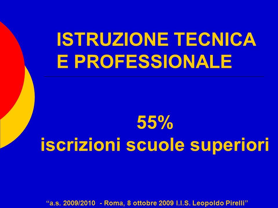 ISTRUZIONE TECNICA E PROFESSIONALE 55% iscrizioni scuole superiori a.s. 2009/2010 - Roma, 8 ottobre 2009 I.I.S. Leopoldo Pirelli