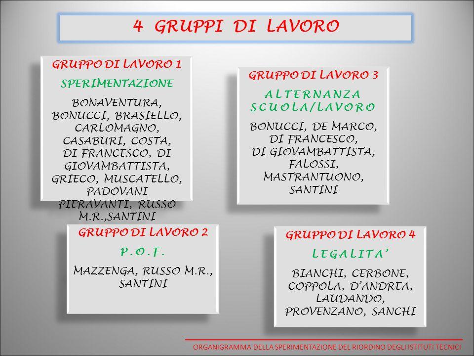 GRUPPO DI LAVORO 1 SPERIMENTAZIONE BONAVENTURA, BONUCCI, BRASIELLO, CARLOMAGNO, CASABURI, COSTA, DI FRANCESCO, DI GIOVAMBATTISTA, GRIECO, MUSCATELLO, PADOVANI PIERAVANTI, RUSSO M.R.,SANTINI GRUPPO DI LAVORO 1 SPERIMENTAZIONE BONAVENTURA, BONUCCI, BRASIELLO, CARLOMAGNO, CASABURI, COSTA, DI FRANCESCO, DI GIOVAMBATTISTA, GRIECO, MUSCATELLO, PADOVANI PIERAVANTI, RUSSO M.R.,SANTINI GRUPPO DI LAVORO 2 P.O.F.