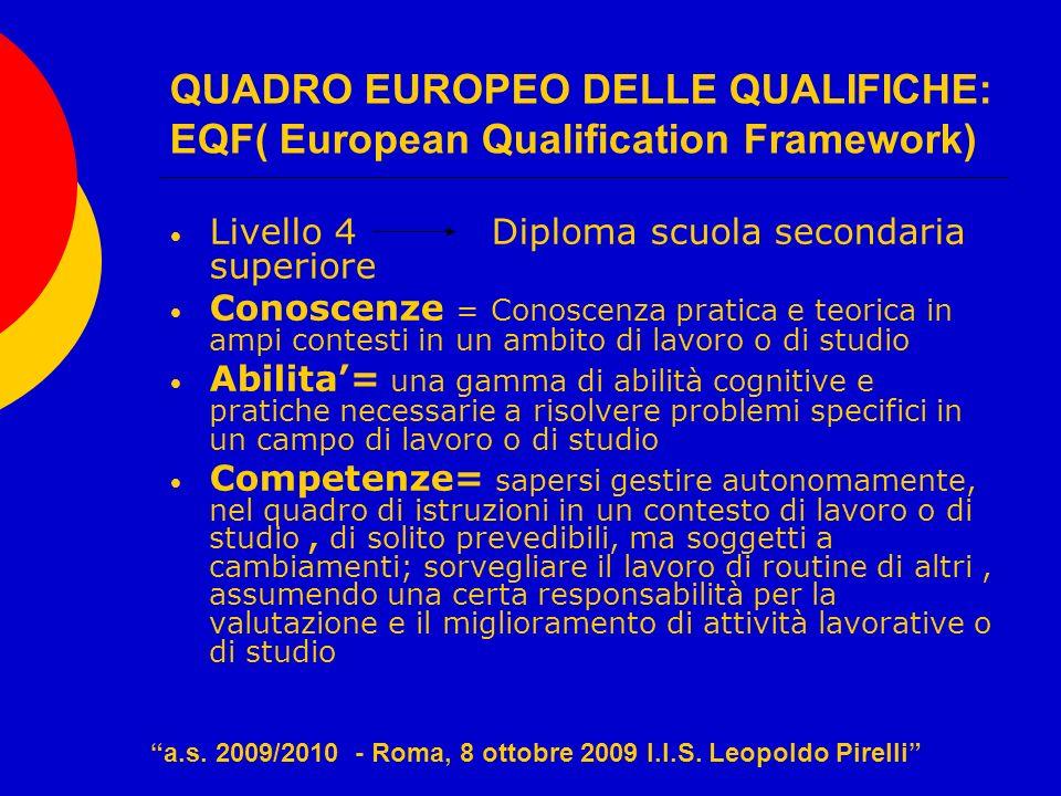 QUADRO EUROPEO DELLE QUALIFICHE: EQF( European Qualification Framework) Livello 4 Diploma scuola secondaria superiore Conoscenze = Conoscenza pratica