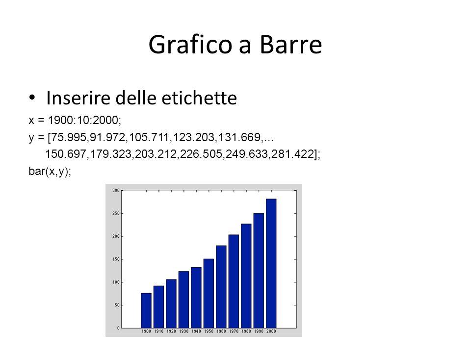 Grafico a Barre Inserire delle etichette x = 1900:10:2000; y = [75.995,91.972,105.711,123.203,131.669,... 150.697,179.323,203.212,226.505,249.633,281.