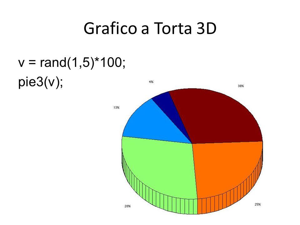 Grafico a Torta 3D v = rand(1,5)*100; pie3(v);