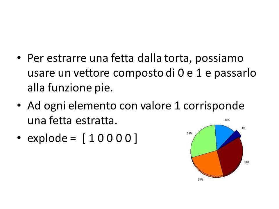 Grafico a Torta - Esempio Sia X = [19.3 22.1 51.6; 34.2 70.3 82.4; 61.4 82.9 90.8; 50.5 54.9 59.1; 29.4 36.3 47.0]; Una matrice che contiene le vendite di tre prodotti negli ultimi 5 anni.
