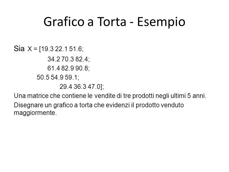 Grafico a Torta - Esempio Sia X = [19.3 22.1 51.6; 34.2 70.3 82.4; 61.4 82.9 90.8; 50.5 54.9 59.1; 29.4 36.3 47.0]; Una matrice che contiene le vendit