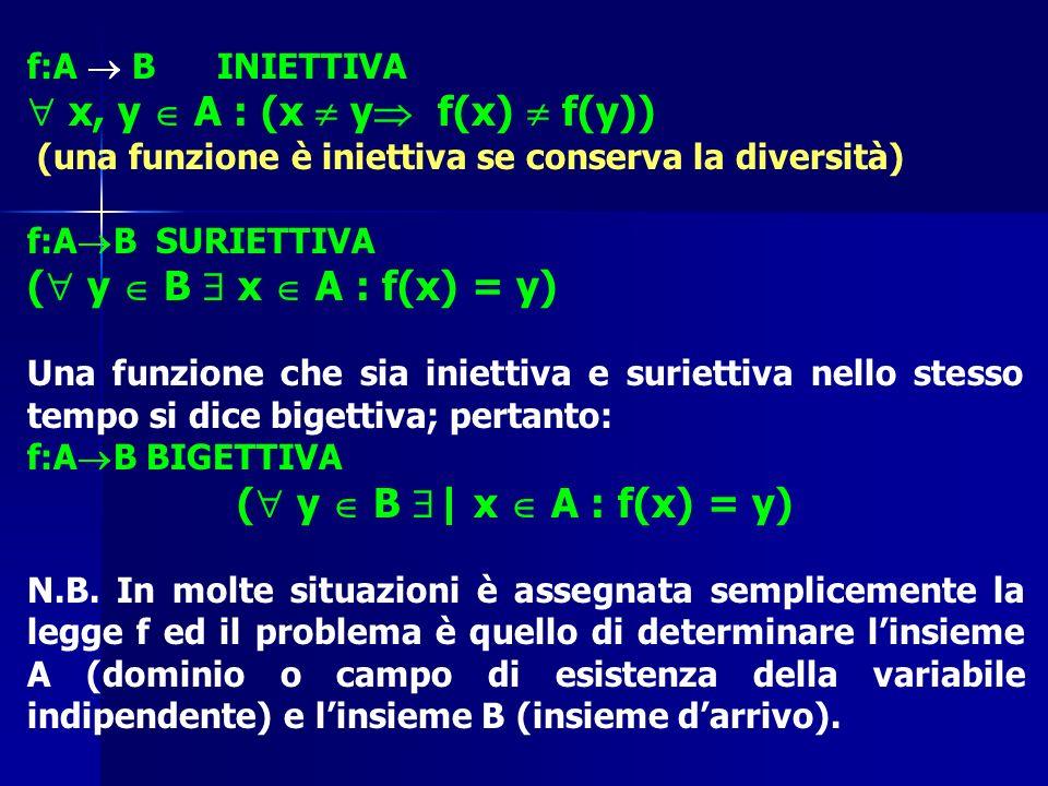 f:A B INIETTIVA x, y A : (x y f(x) f(y)) (una funzione è iniettiva se conserva la diversità) f:A B SURIETTIVA ( y B x A : f(x) = y) Una funzione che s