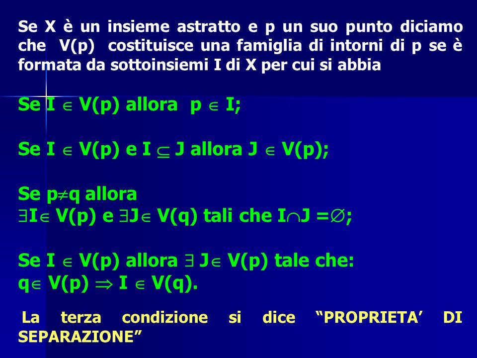 Se X è un insieme astratto e p un suo punto diciamo che V(p) costituisce una famiglia di intorni di p se è formata da sottoinsiemi I di X per cui si a