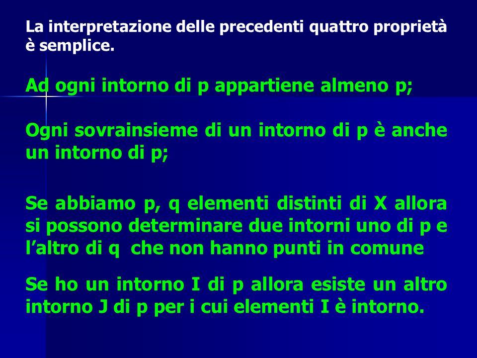 La interpretazione delle precedenti quattro proprietà è semplice. Ad ogni intorno di p appartiene almeno p; Ogni sovrainsieme di un intorno di p è anc