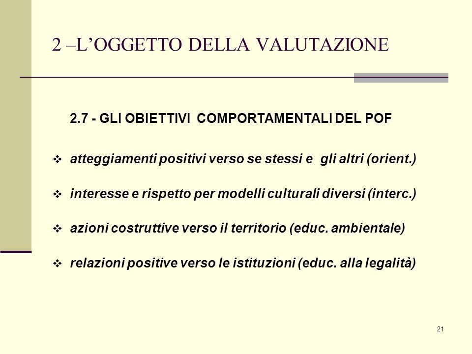 21 2 –LOGGETTO DELLA VALUTAZIONE 2.7 - GLI OBIETTIVI COMPORTAMENTALI DEL POF atteggiamenti positivi verso se stessi e gli altri (orient.) interesse e