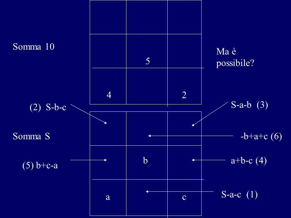 5 42 Somma 10 Ma è possibile? S-a-b (3) S-a-c (1) (2) S-b-c (5) b+c-a a+b-c (4) -b+a+c (6) b ac Somma S