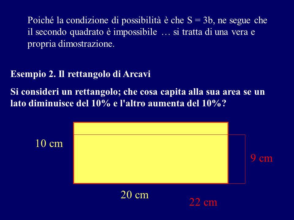 È solo con il ricorso al linguaggio algebrico che la situazione può essere interpretata in forma chiara e incontrovertibile: se il rettangolo di partenza ha lati di lunghezza a e b, l area del secondo rettangolo vale 1,1a.