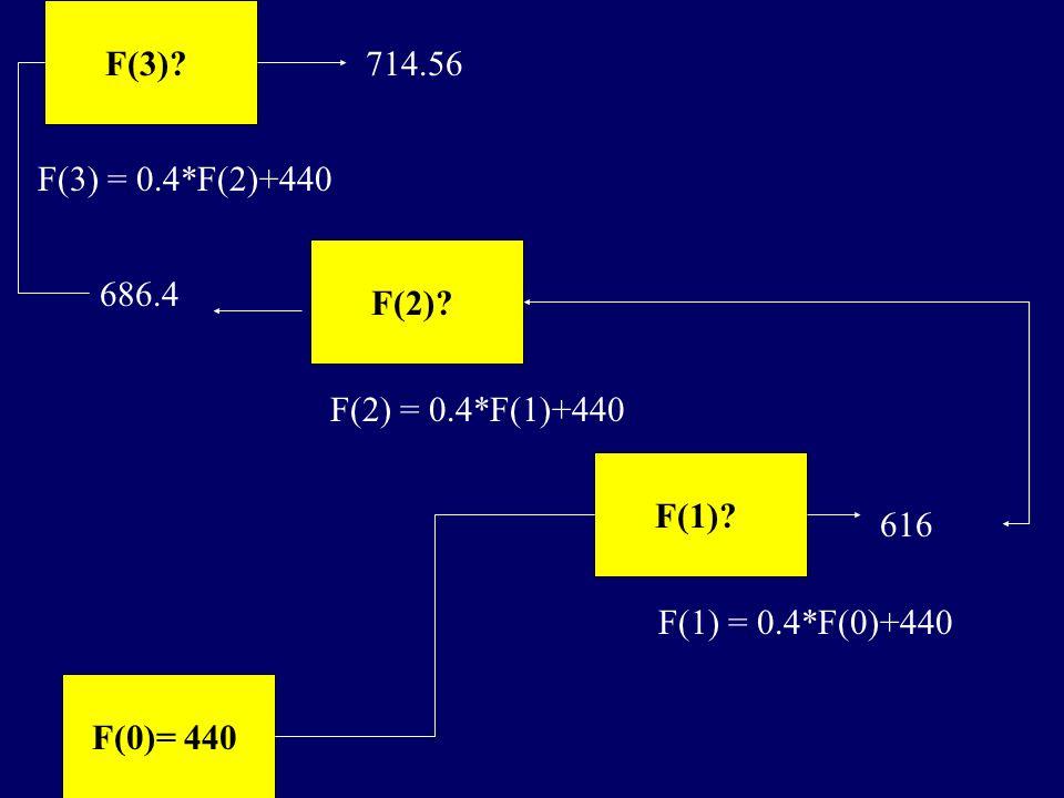 F(3)? F(3) = 0.4*F(2)+440 F(2)? F(2) = 0.4*F(1)+440 F(1)? F(1) = 0.4*F(0)+440 F(0)= 440 616 686.4 714.56