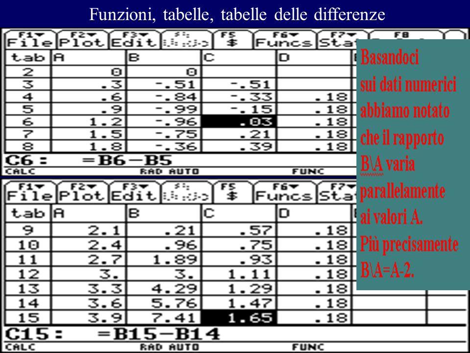 Funzioni, tabelle, tabelle delle differenze