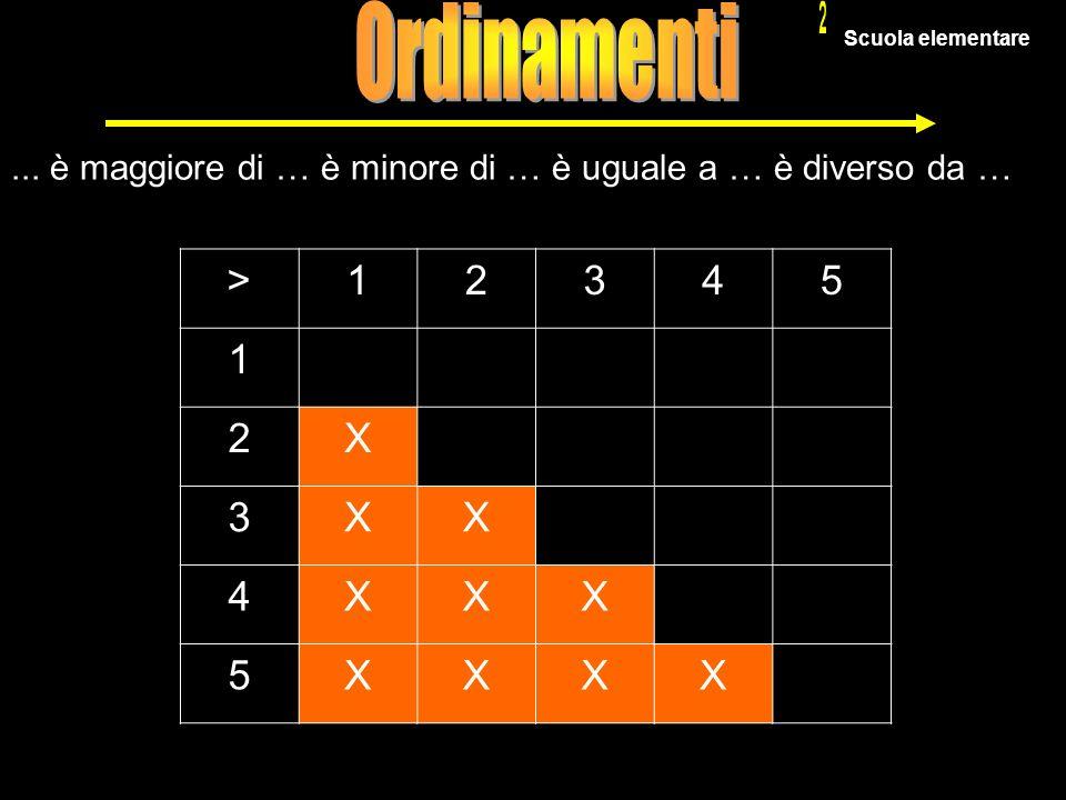 24... è maggiore di … è minore di … è uguale a … è diverso da … >12345 1 2X 3XX 4XXX 5XXXX Scuola elementare