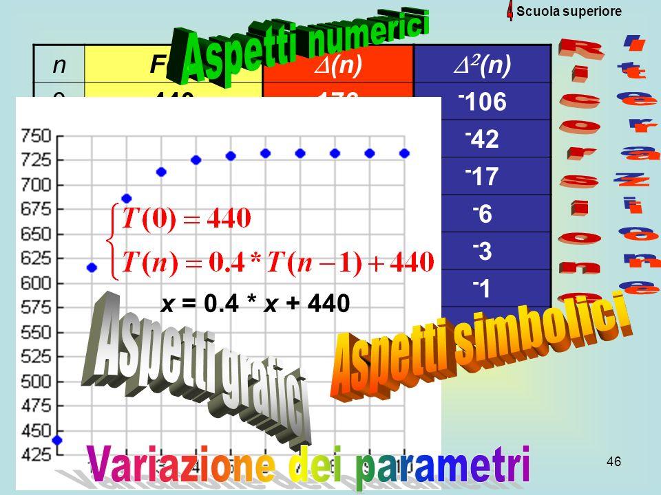 46 Scuola superiore nF(n) 0440 1616 2686 3715 4726 5730 6732 7733 (n) 176 70 28 11 5 2 1 (n) - 106 - 42 - 17 -6-6 -3-3 -1 x = 0.4 * x + 440