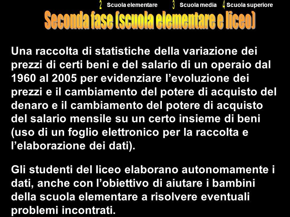 64 Scuola superioreScuola mediaScuola elementare Una raccolta di statistiche della variazione dei prezzi di certi beni e del salario di un operaio dal