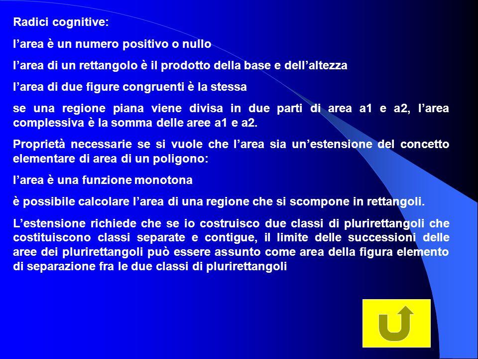 Radici cognitive: larea è un numero positivo o nullo larea di un rettangolo è il prodotto della base e dellaltezza larea di due figure congruenti è la