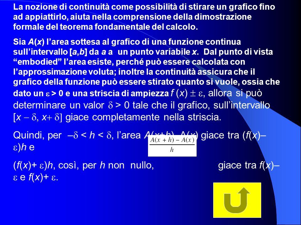 La nozione di continuità come possibilità di stirare un grafico fino ad appiattirlo, aiuta nella comprensione della dimostrazione formale del teorema