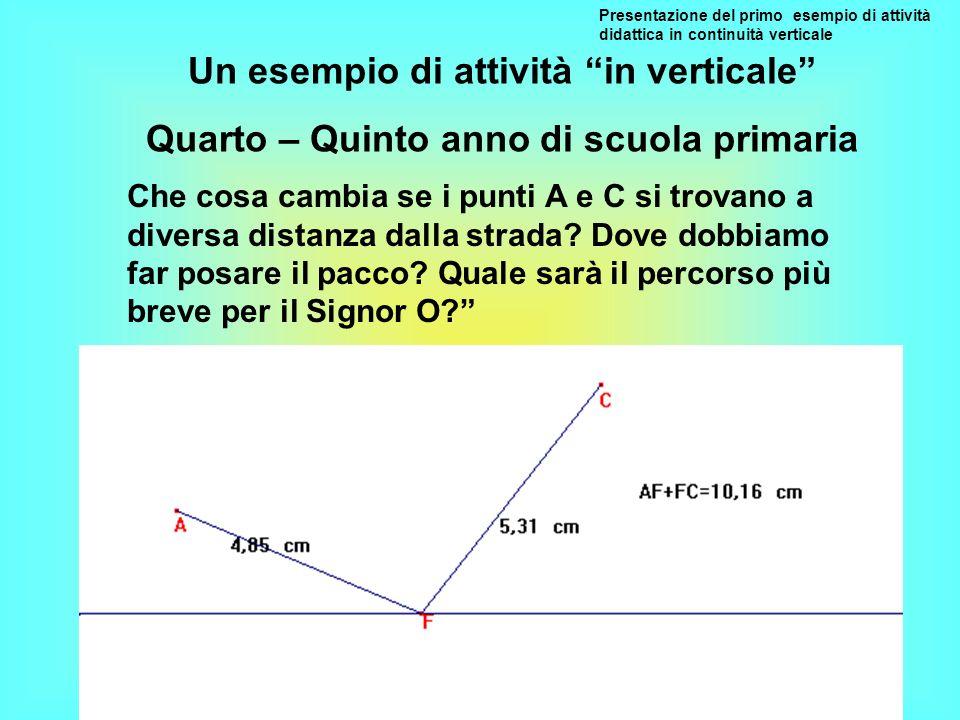 Presentazione del primo esempio di attività didattica in continuità verticale Che cosa cambia se i punti A e C si trovano a diversa distanza dalla str