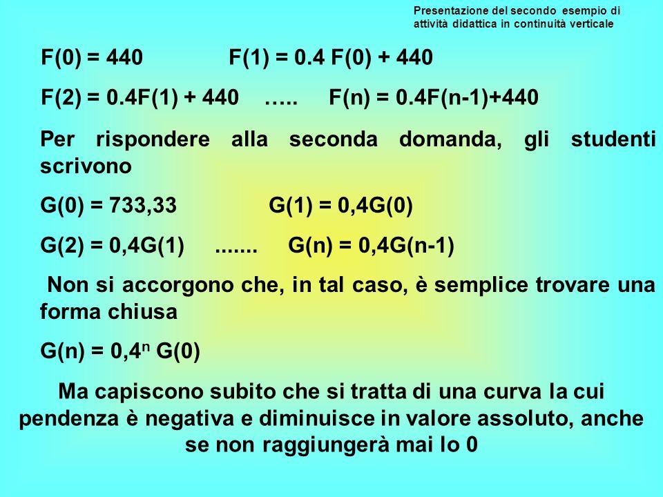 F(0) = 440 F(1) = 0.4 F(0) + 440 F(2) = 0.4F(1) + 440 ….. F(n) = 0.4F(n-1)+440 Per rispondere alla seconda domanda, gli studenti scrivono G(0) = 733,3