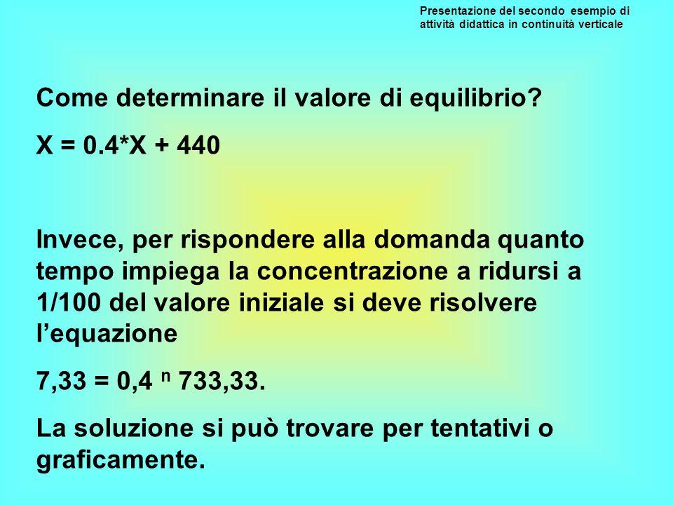 Come determinare il valore di equilibrio? X = 0.4*X + 440 Invece, per rispondere alla domanda quanto tempo impiega la concentrazione a ridursi a 1/100