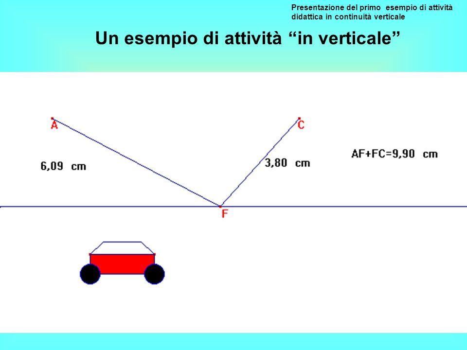 Presentazione del primo esempio di attività didattica in continuità verticale Che cosa cambia se i punti A e C si trovano a diversa distanza dalla strada.