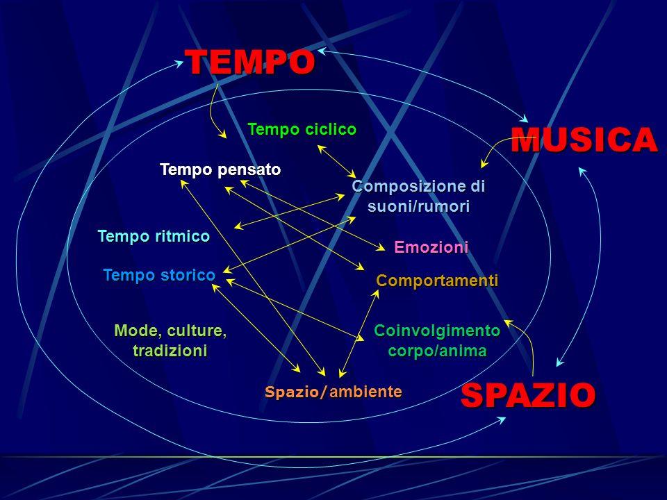 TEMPO MUSICA SPAZIO Tempo ciclico Composizione di suoni/rumori Tempo pensato Emozioni Tempo ritmico Tempo storico Mode, culture, tradizioni Spazio/ ambiente Comportamenti Coinvolgimento corpo/anima