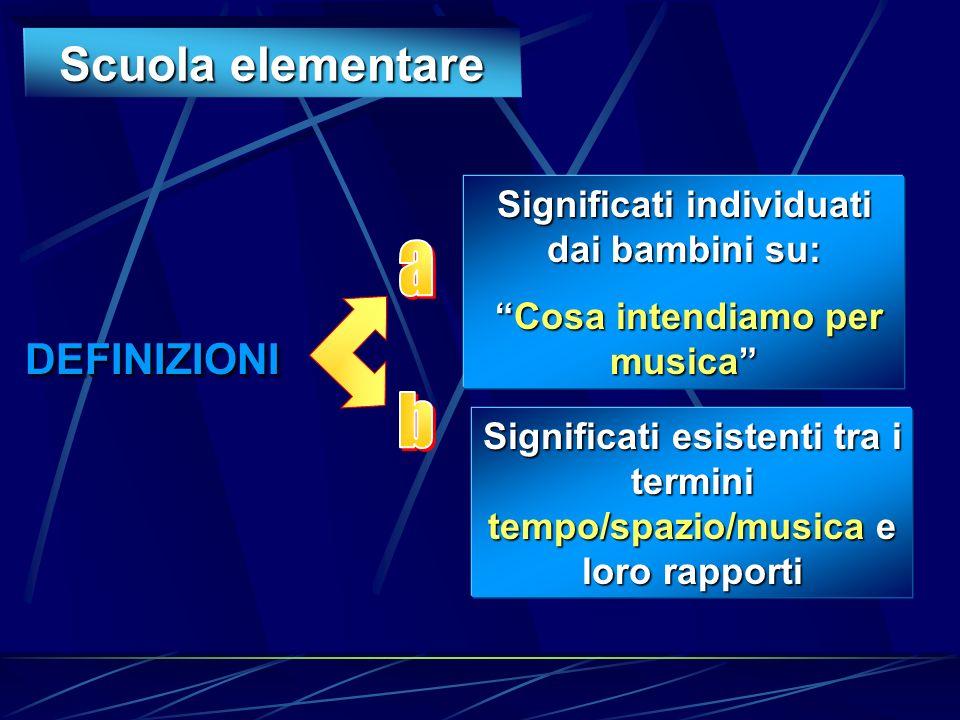 Scuola elementare DEFINIZIONIDEFINIZIONI Significati individuati dai bambini su: Cosa intendiamo per musica Cosa intendiamo per musica Significati esistenti tra i termini tempo/spazio/musica e loro rapporti
