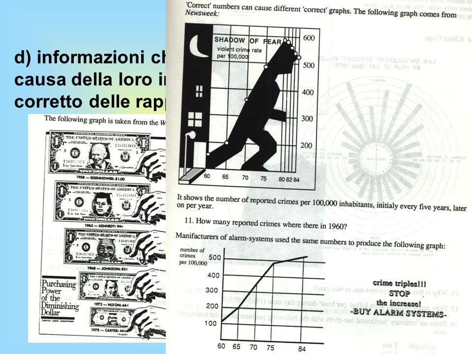 Alcune riflessioni, dal punto di vista di un insegnante, sui test INVALSI e PISA d) informazioni che possono creare equivoci a causa della loro incomp