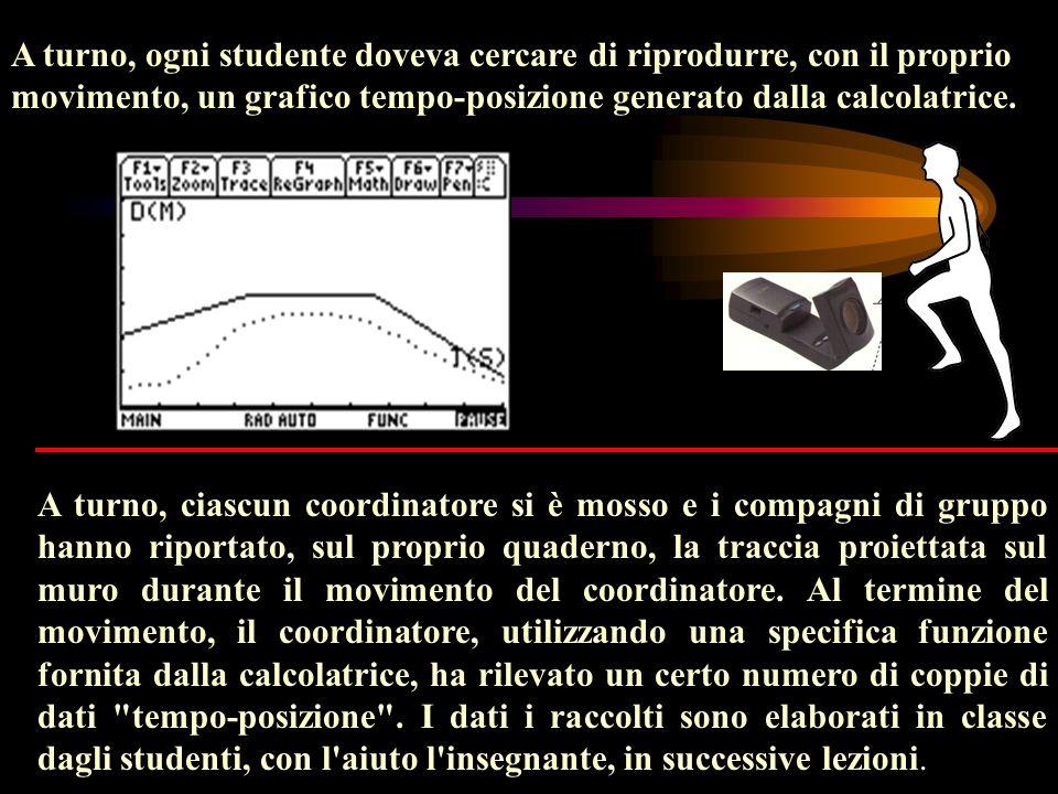 A turno, ogni studente doveva cercare di riprodurre, con il proprio movimento, un grafico tempo-posizione generato dalla calcolatrice.