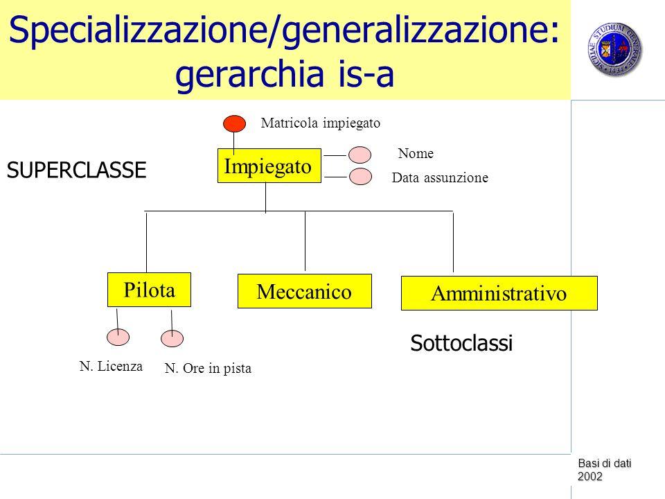 Basi di dati 2002 Specializzazione/generalizzazione: gerarchia is-a Sottoclassi Impiegato Pilota Matricola impiegato Meccanico Amministrativo Data assunzione Nome N.