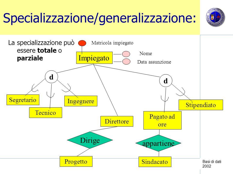 Basi di dati 2002 Definizione delle specializzazioni Ciascuna delle tabelle delle specializzazioni ha la stessa chiave primaria della generalizzazione più il proprio set di attributi specifici Impiegato Pilota Matricola impiegato Meccanico Amministrativo Data assunzione Nome N.
