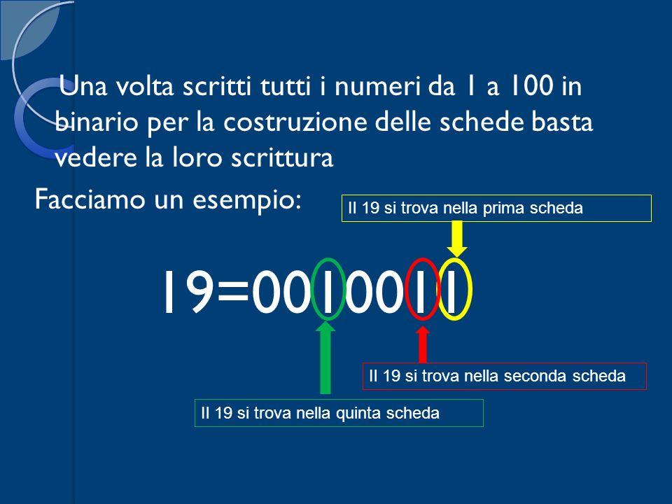 Una volta scritti tutti i numeri da 1 a 100 in binario per la costruzione delle schede basta vedere la loro scrittura Facciamo un esempio: 19=0010011 Il 19 si trova nella prima scheda Il 19 si trova nella seconda scheda Il 19 si trova nella quinta scheda