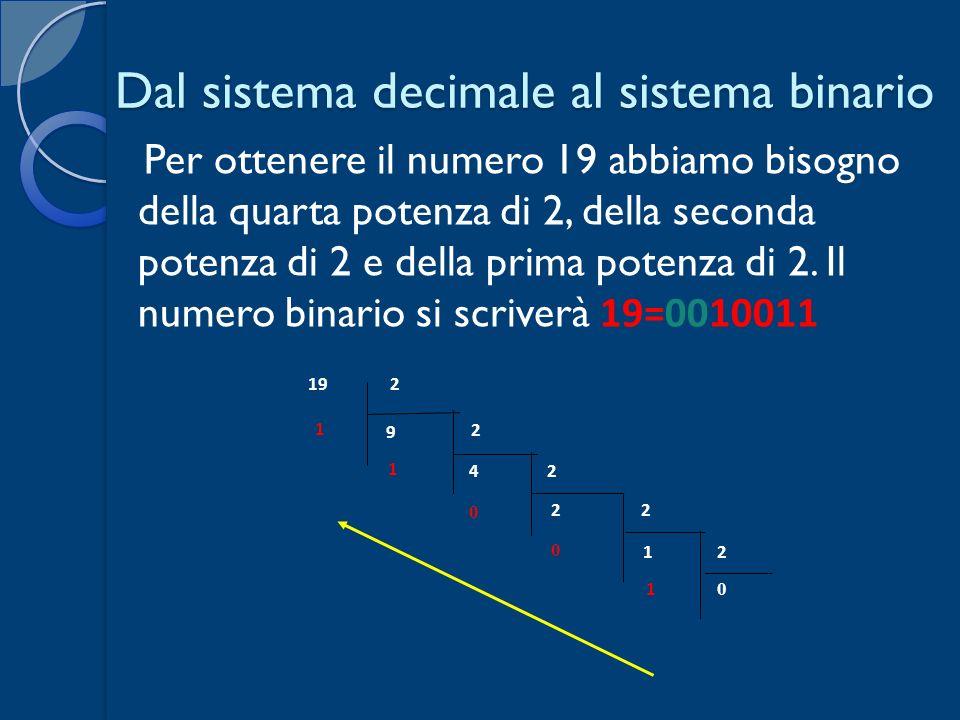 Dal sistema decimale al sistema binario Per ottenere il numero 19 abbiamo bisogno della quarta potenza di 2, della seconda potenza di 2 e della prima potenza di 2.