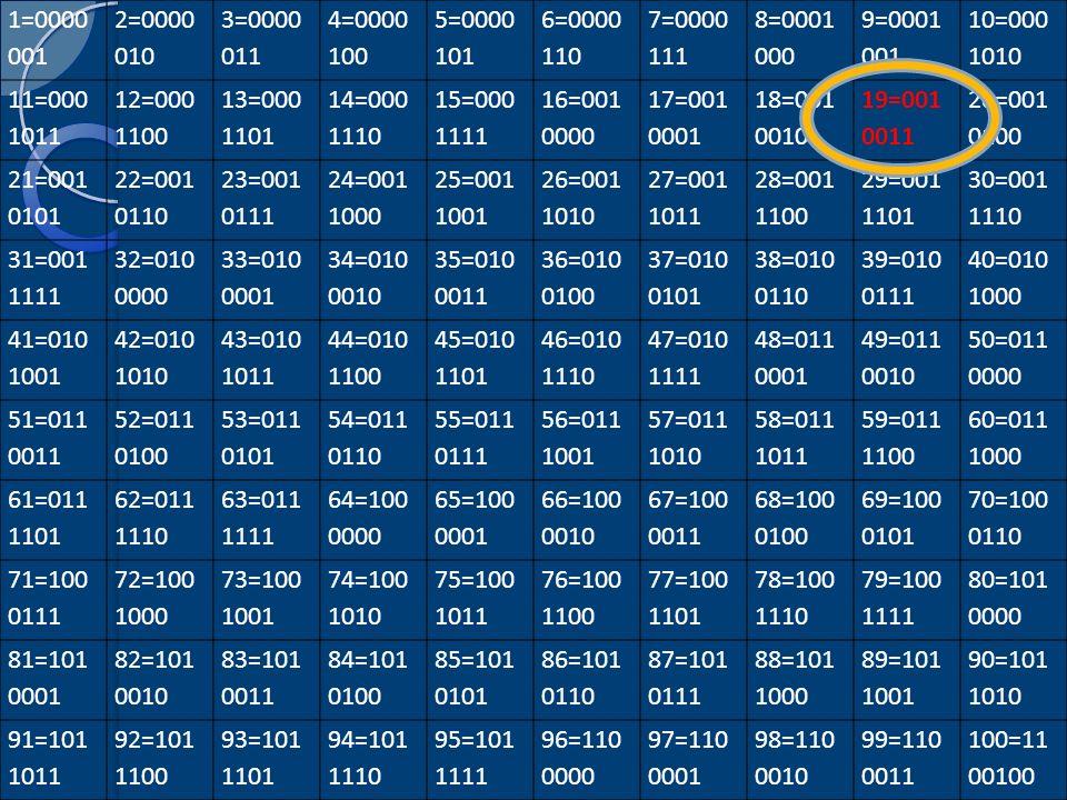 1=0000 001 2=0000 010 3=0000 011 4=0000 100 5=0000 101 6=0000 110 7=0000 111 8=0001 000 9=0001 001 10=000 1010 11=000 1011 12=000 1100 13=000 1101 14=000 1110 15=000 1111 16=001 0000 17=001 0001 18=001 0010 19=001 0011 20=001 0100 21=001 0101 22=001 0110 23=001 0111 24=001 1000 25=001 1001 26=001 1010 27=001 1011 28=001 1100 29=001 1101 30=001 1110 31=001 1111 32=010 0000 33=010 0001 34=010 0010 35=010 0011 36=010 0100 37=010 0101 38=010 0110 39=010 0111 40=010 1000 41=010 1001 42=010 1010 43=010 1011 44=010 1100 45=010 1101 46=010 1110 47=010 1111 48=011 0001 49=011 0010 50=011 0000 51=011 0011 52=011 0100 53=011 0101 54=011 0110 55=011 0111 56=011 1001 57=011 1010 58=011 1011 59=011 1100 60=011 1000 61=011 1101 62=011 1110 63=011 1111 64=100 0000 65=100 0001 66=100 0010 67=100 0011 68=100 0100 69=100 0101 70=100 0110 71=100 0111 72=100 1000 73=100 1001 74=100 1010 75=100 1011 76=100 1100 77=100 1101 78=100 1110 79=100 1111 80=101 0000 81=101 0001 82=101 0010 83=101 0011 84=101 0100 85=101 0101 86=101 0110 87=101 0111 88=101 1000 89=101 1001 90=101 1010 91=101 1011 92=101 1100 93=101 1101 94=101 1110 95=101 1111 96=110 0000 97=110 0001 98=110 0010 99=110 0011 100=11 00100