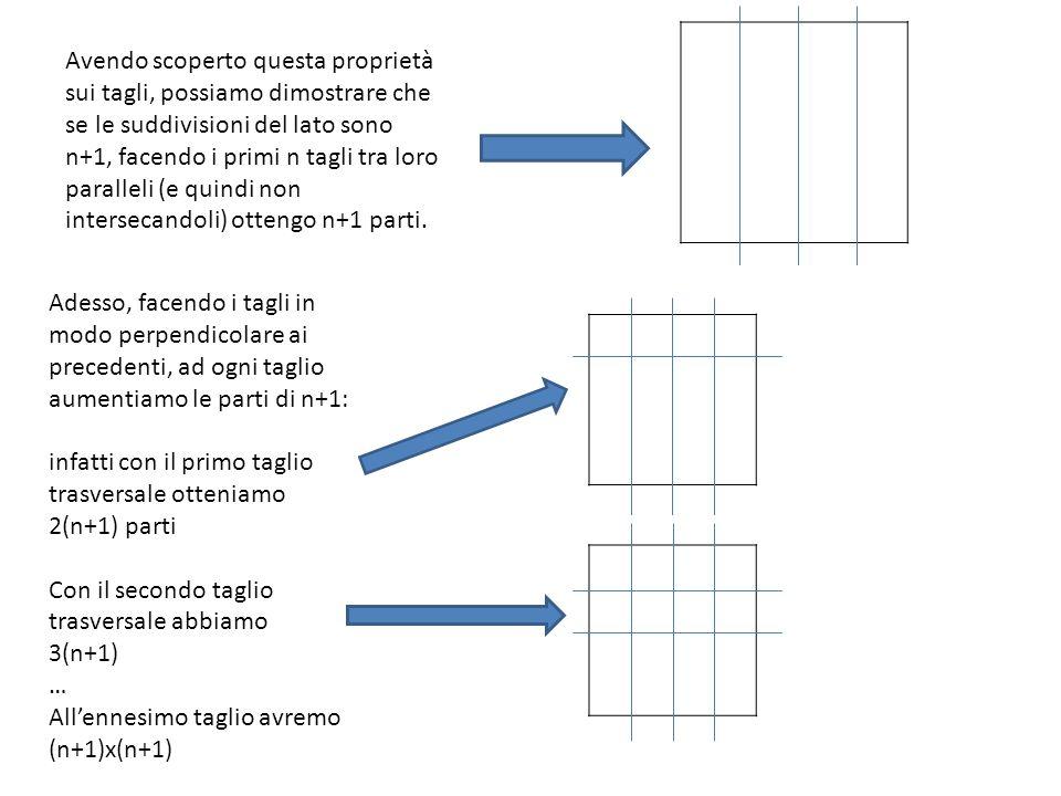 Avendo scoperto questa proprietà sui tagli, possiamo dimostrare che se le suddivisioni del lato sono n+1, facendo i primi n tagli tra loro paralleli (