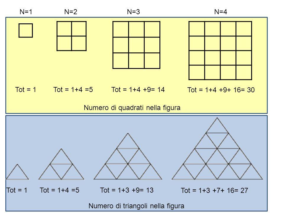 N=1N=2N=3N=4 Numero di quadrati nella figura Tot = 1Tot = 1+4 =5Tot = 1+4 +9= 14 Tot = 1+4 +9+ 16= 30 Tot = 1Tot = 1+4 =5Tot = 1+3 +9= 13 Tot = 1+3 +7
