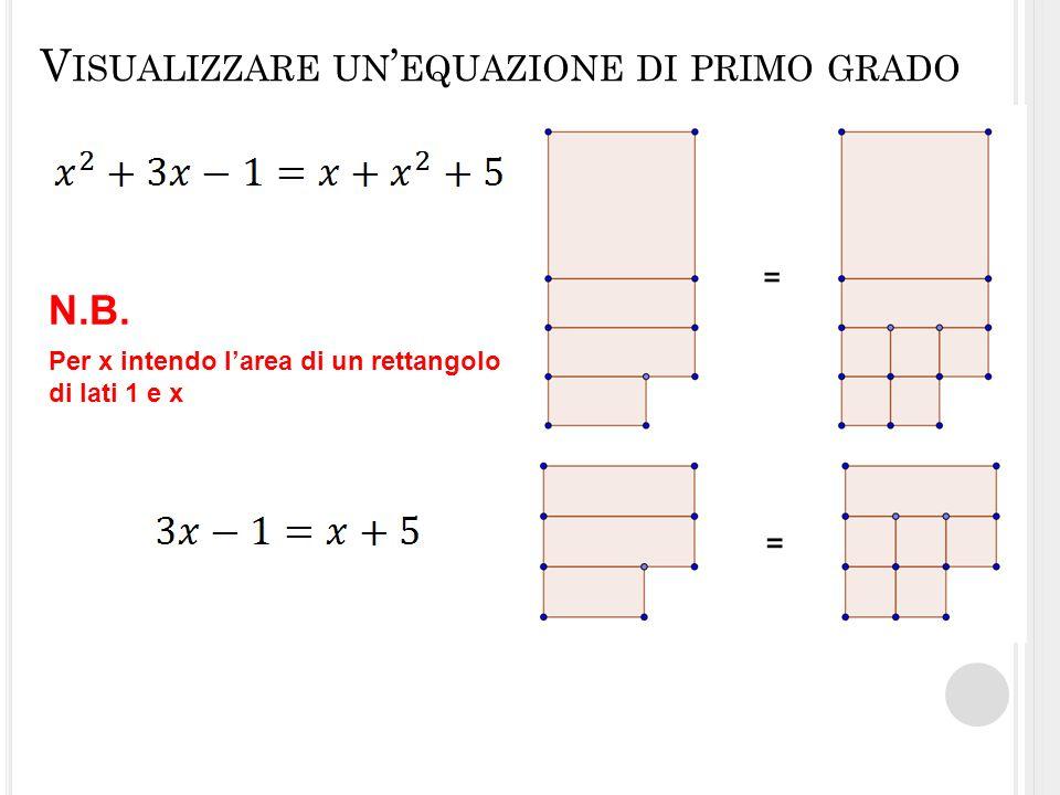 V ISUALIZZARE UN EQUAZIONE DI PRIMO GRADO Per x intendo larea di un rettangolo di lati 1 e x N.B.