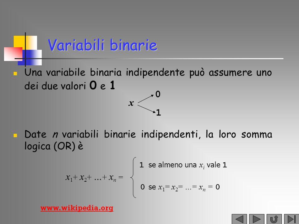 AND e NOT con variabili binarie x 1 x 2 … x n = 0 se almeno una x i vale 0 1 se x 1 = x 2 = …= x n = 1 Date n variabili binarie indipendenti, il loro prodotto logico (AND) è La negazione di una variabile x è x = 0 se x = 1 x = 1 se x = 0 www.wikipedia.org