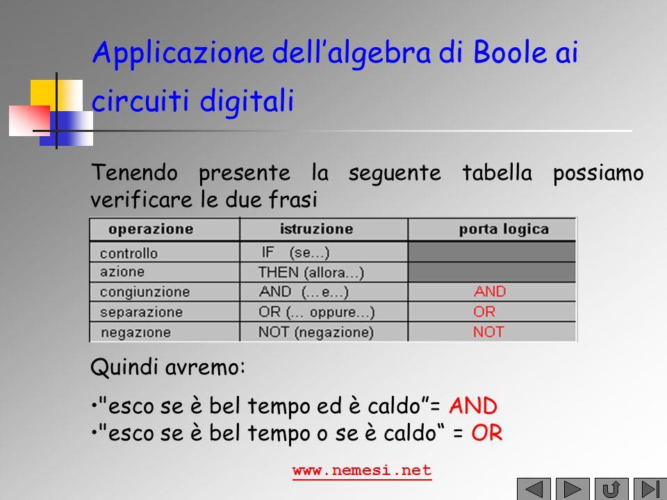 Applicazione dellalgebra di Boole ai circuiti digitali Nel Primo caso la lampadina si accenderà quando: A=0 B=0 Y A B Nel secondo invece la lampadina si accenderà quando: A=0 B=1 Y A B www.nemesi.net