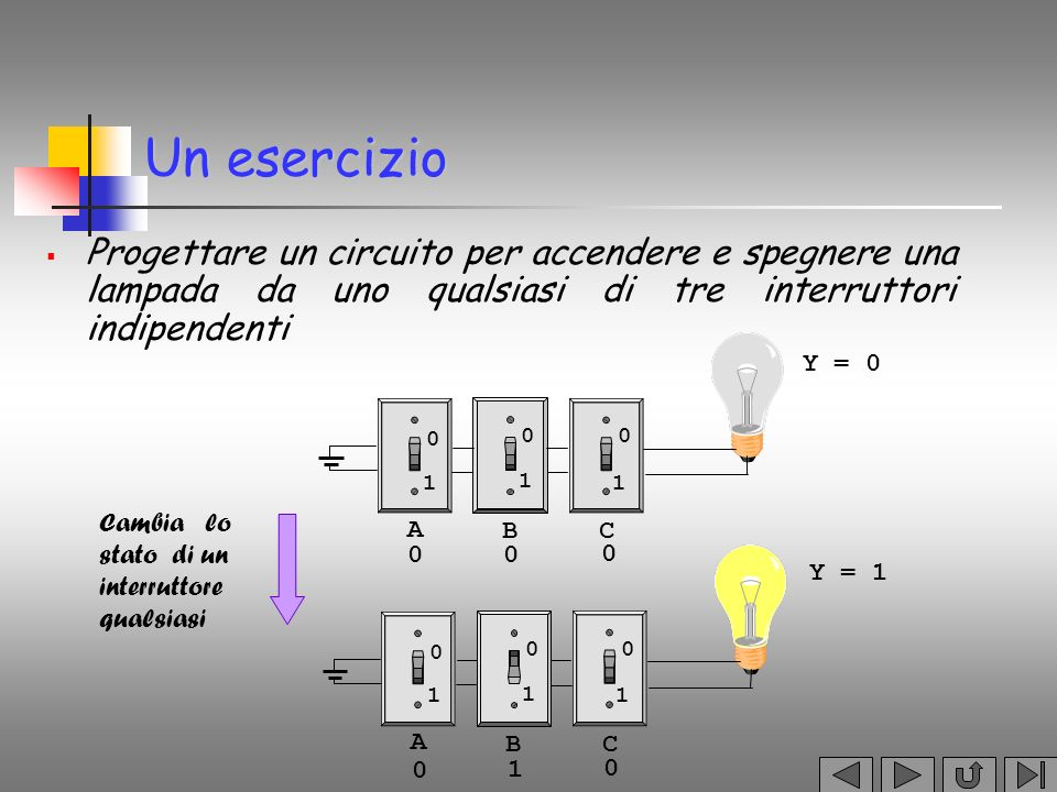 Un circuito con due interruttori I due interruttori corrispondono a due variabili (A,B) a valori booleani le variabili assumono i due valori 0 e 1 che corrispondono alle due posizioni dellinterruttore Y = A B+A B A B A B 0 11 0 A=1 B=0 Y A B A B 0 11 0 A=1 B=1 Y A B A B 0 11 0 A=0 B=1 Y A B A B 0 11 0 A=0 B=0 Y