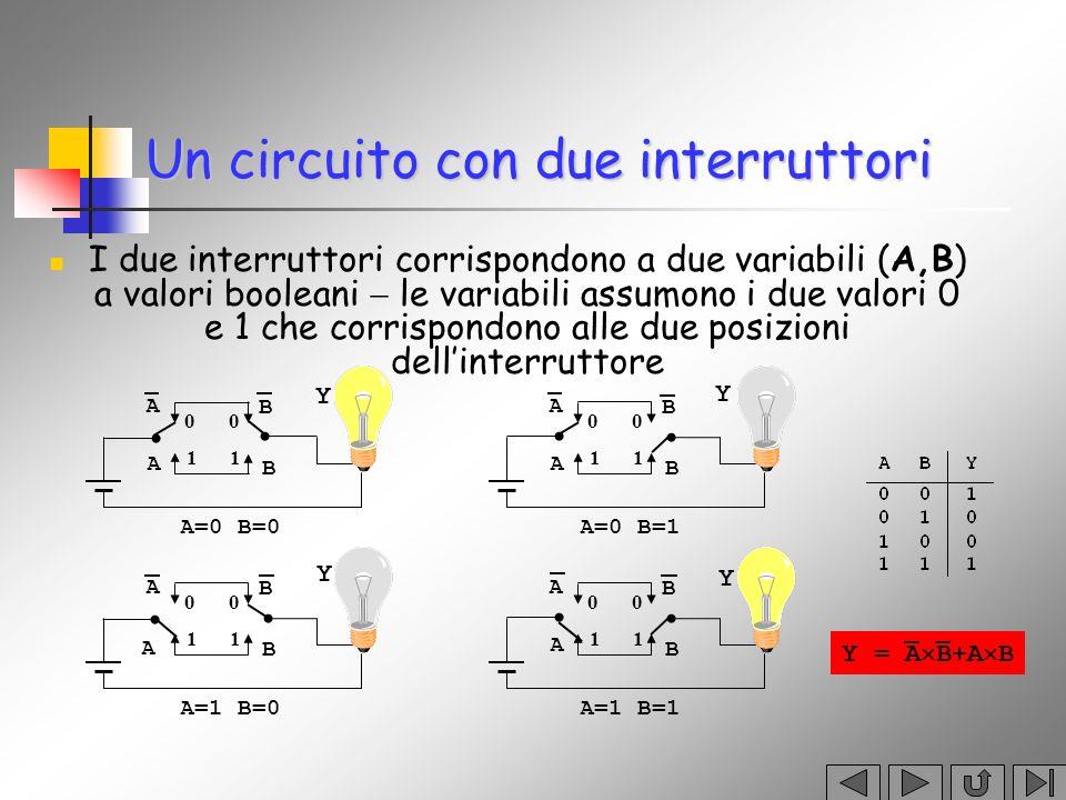 Per gli operatori AND e OR valgono le seguenti proprietà: Per loperatore NOT si provano le seguenti identità: Altre proprietà commutativa commutativa x 1 + x 2 = x 2 + x 1 x 1 x 2 = x 2 x 1 associativa associativa x 1 + x 2 + x 3 = x 1 + ( x 2 + x 3 ) x 1 x 2 x 3 = x 1 ( x 2 x 3 ) distributiva delprodotto rispetto alla somma distributiva del prodotto rispetto alla somma x 1 x 2 + x 1 x 3 = x 1 ( x 2 + x 3 ) x + x = 1 x x = 0 x = x