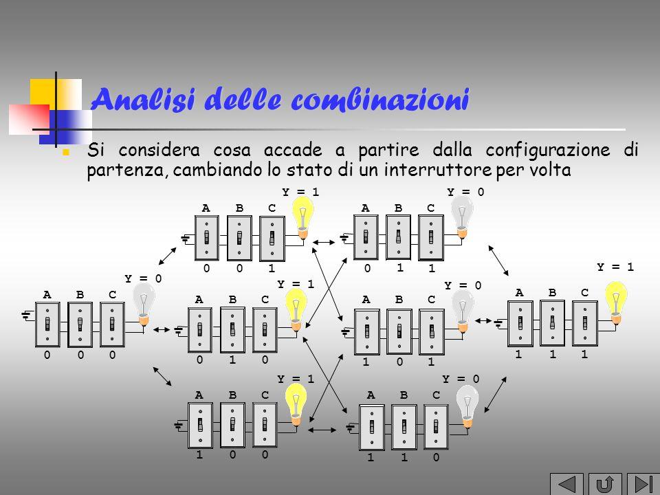 Analisi delle combinazioni Si considera cosa accade a partire dalla configurazione di partenza, cambiando lo stato di un interruttore per volta A BC 0