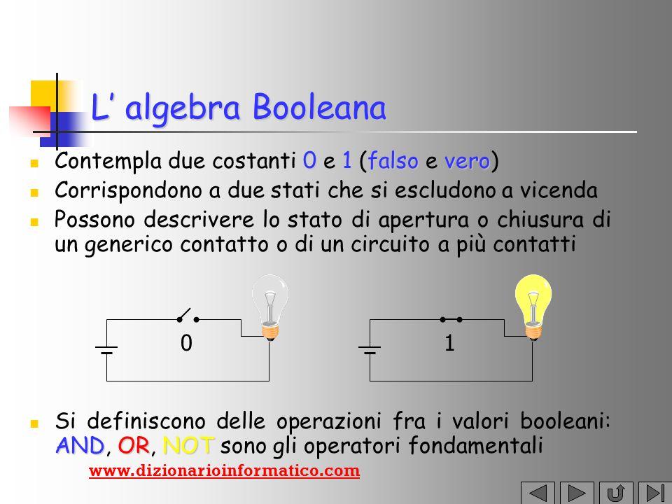 Loperazione di AND prodotto logico Si definisce loperazione di prodotto logico (AND): il valore del prodotto logico è il simbolo 1 se il valore di tutti gli operandi è il simbolo 1 0 0 = 0 0 1 = 0 1 0 = 0 1 1 = 1 1 1 1 0 1 1 0 1 0 0 1 0 0 0 www.wikipedia.org